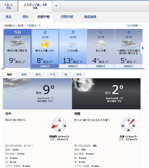 イスタンブール天気長期予報